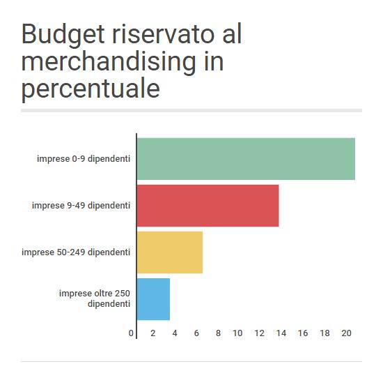 budget-promozionale-italia