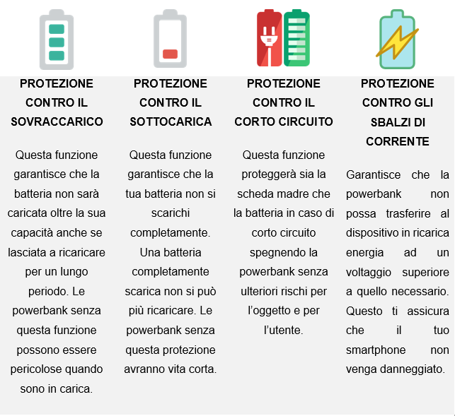 powerbank-sicurezza