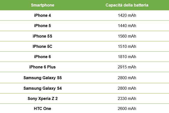 smartphone-capacita-batteria