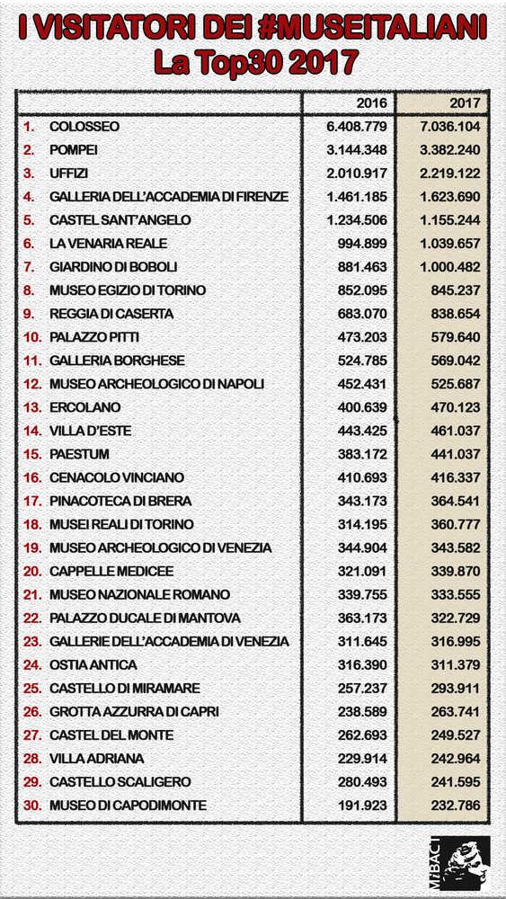 Top 30 musei italiani nel 2017. Analisi di MiBacT