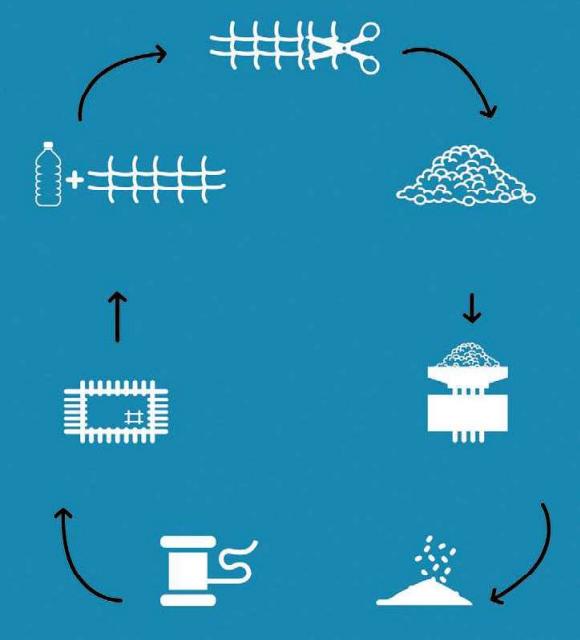 Il processo di realizzazione delle shopper ecologiche