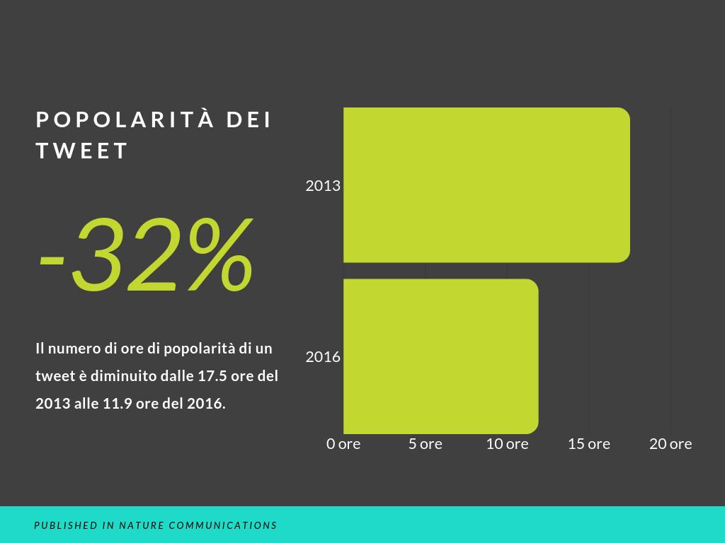 statistica sulla popolarità dei tweet