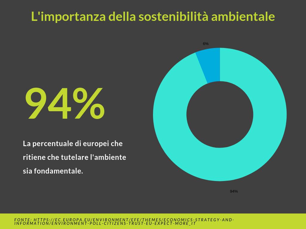 Statistica sostenibilità ambientale unione europea